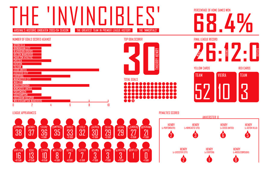 arsenal___the_invincibles___by_anverster-d50c36v.jpg